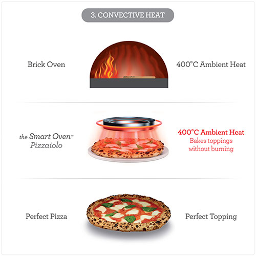 the Smart Oven Pizzaiolo Pizza maker in Brushed Stainless Steel with convective heat