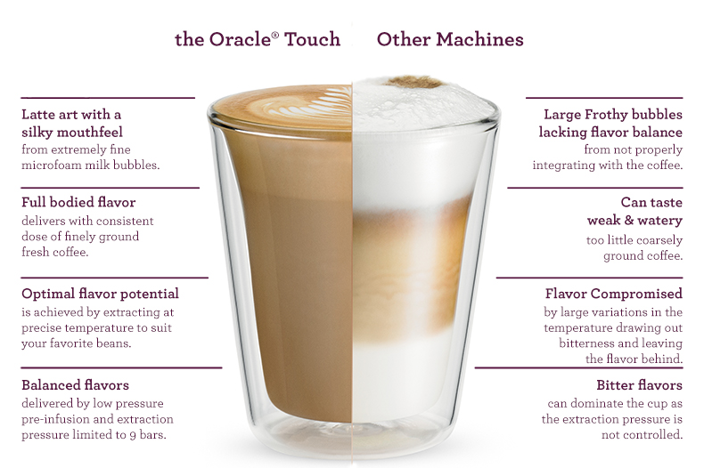 Oracle Touch vs Other machines