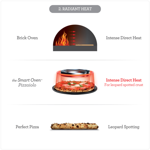 Evenly controlled radiant heat to maximize the efficiency and quality of cooking the pizza