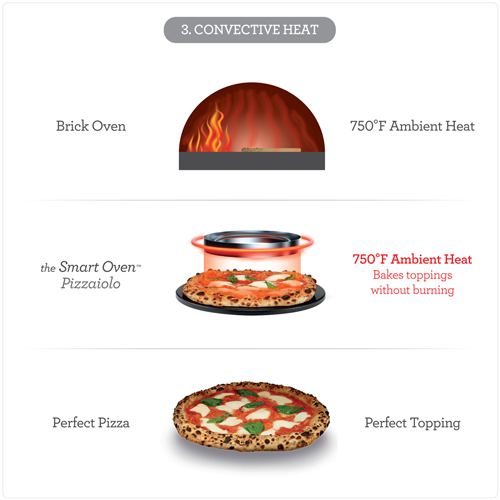 Convective heat technologies to ensure the perfect color for toppings